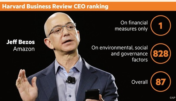 Bezos is a predator