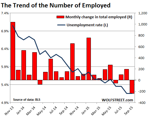 US-jobs-number-of-employed-2013-2015-09