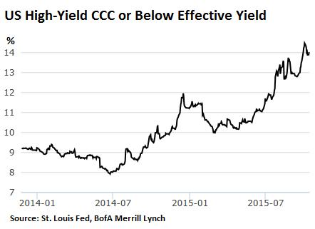 US-junk-bonds-CCC-2014_2015-10-15