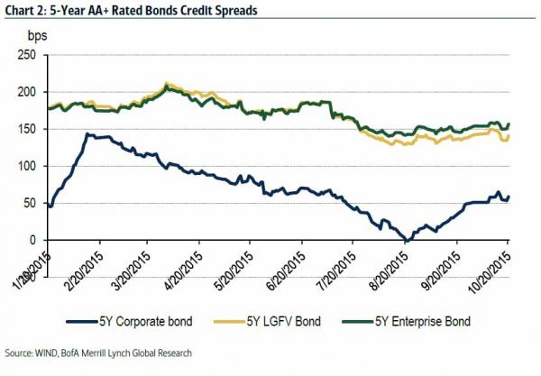 bofa-credit-bubble-2_0