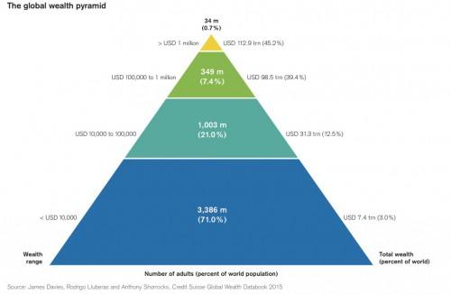 global-wealth-pyramid-e1445336147979
