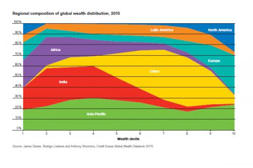 regional-composition-of-global-wealth-distribution-e1445336066682
