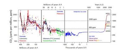 CO2_SkepticalScience_PastfutureCO2figure1
