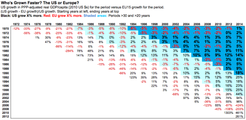European v. US growth