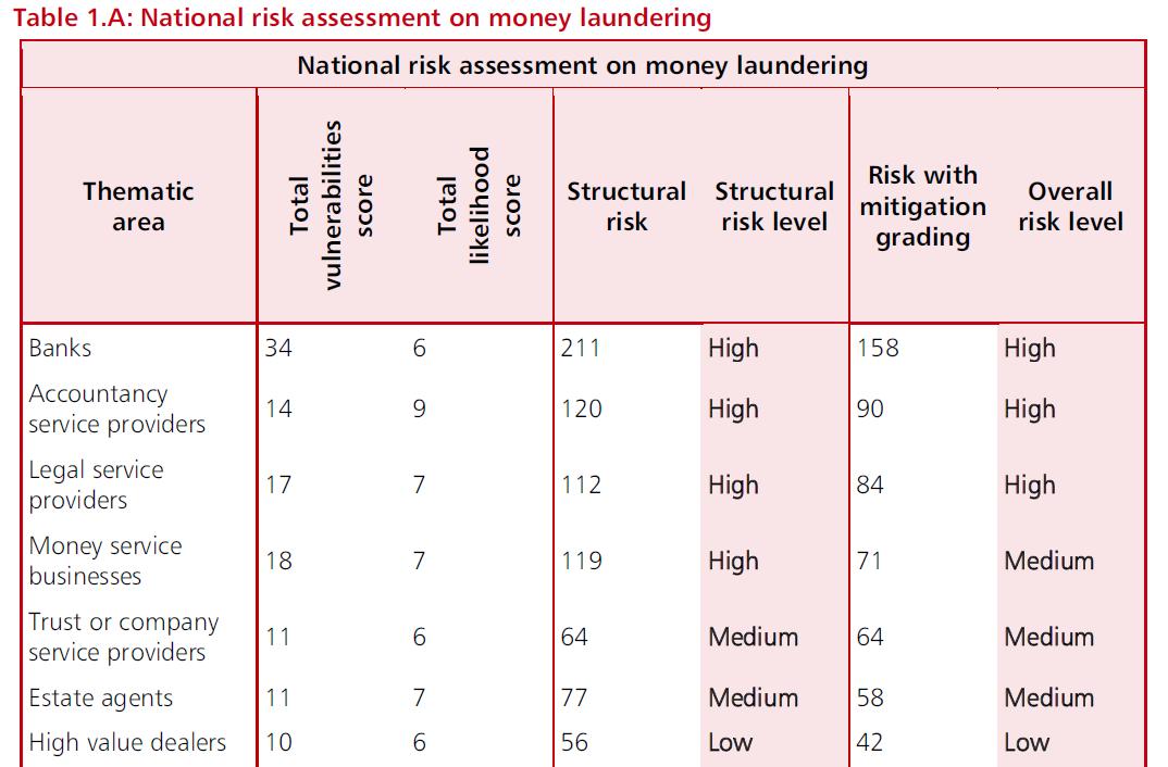 HMT Risk Table Capture 2