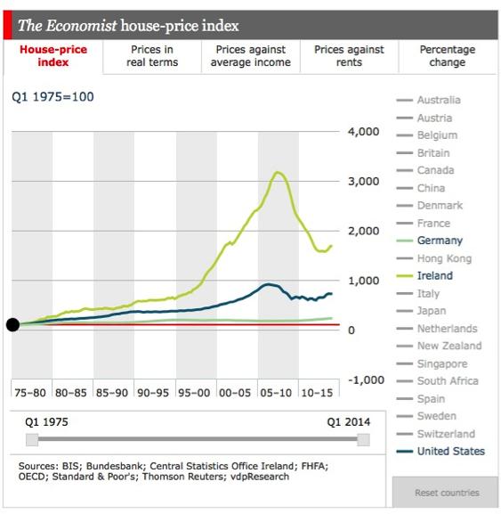 Irleand-property-boom