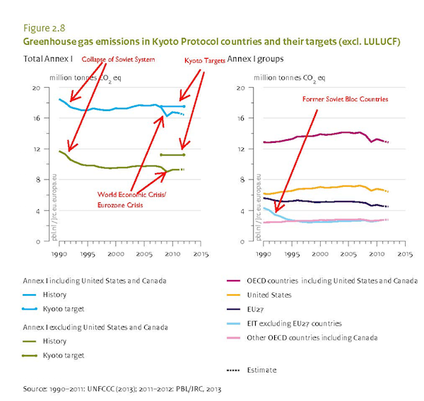The 2005 implementation of Kyoto mechanisms has no discernable effect on the emissions of Kyoto countries. Instead deindustrialization and deep economic recessions account for most emissions reductions over that period. From: PBL Netherlands Environmental Assessment Agency (2013)