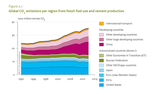 Global carbon emissions trends indicate that climate policy will need to be rethought from the ground up. From: PBL Netherlands Environmental Assessment Agency (2013)