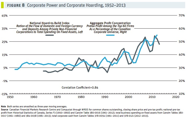 CCPA-corp-power-cash-hoarding
