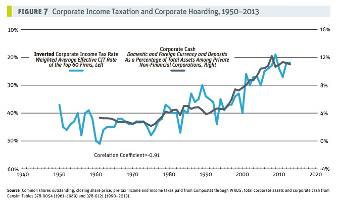 CCPA-hoarding-vs-corp-tax