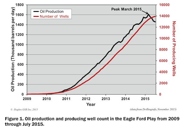 Eagle Ford Reality Check_Figure 1_900w