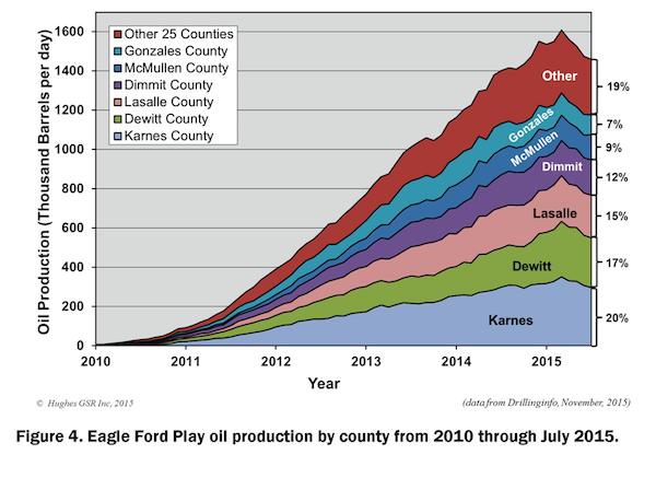 Eagle Ford Reality Check_Figure 4_900w