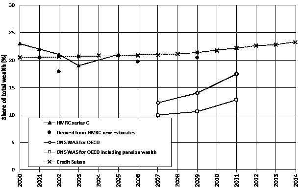 alvaredo fig1 7 dec
