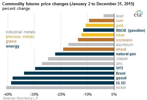 Commodities-rout-by-commodity-2015