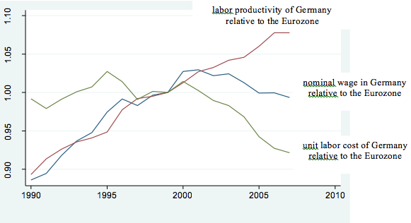 German-Wage-Moderation-and-the-Eurozone-Crisis