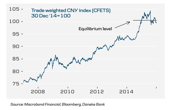 China currency appreciation chart