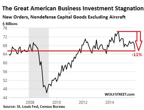 US-capital-goods-2006_2015-12