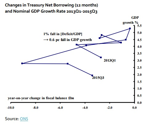 Weeks-Changes-in-Treasury-Net-Borrowing