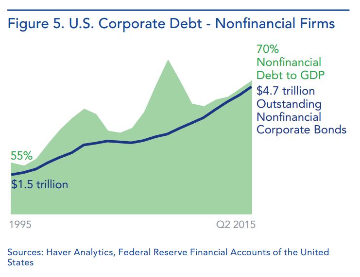 corpo-debt