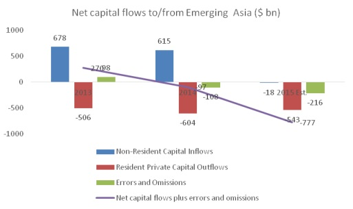 Chandrasekhar-Ghosh-Chart-1-Net-capital-flows-emerging-Asia