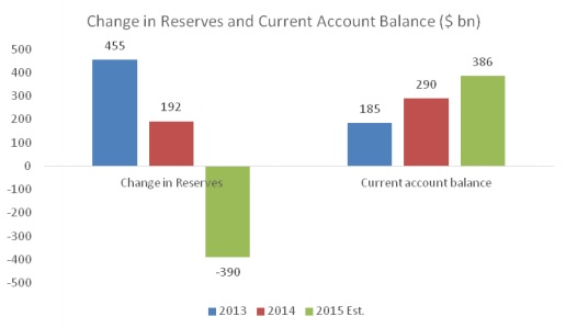 Chandrasekhar-Ghosh-Chart-2-Change-in-reserves-and-current-account