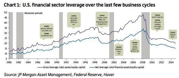 Financial-Leverage