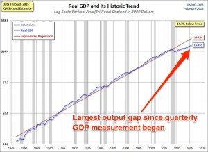 GDP-since-1947-with-regression