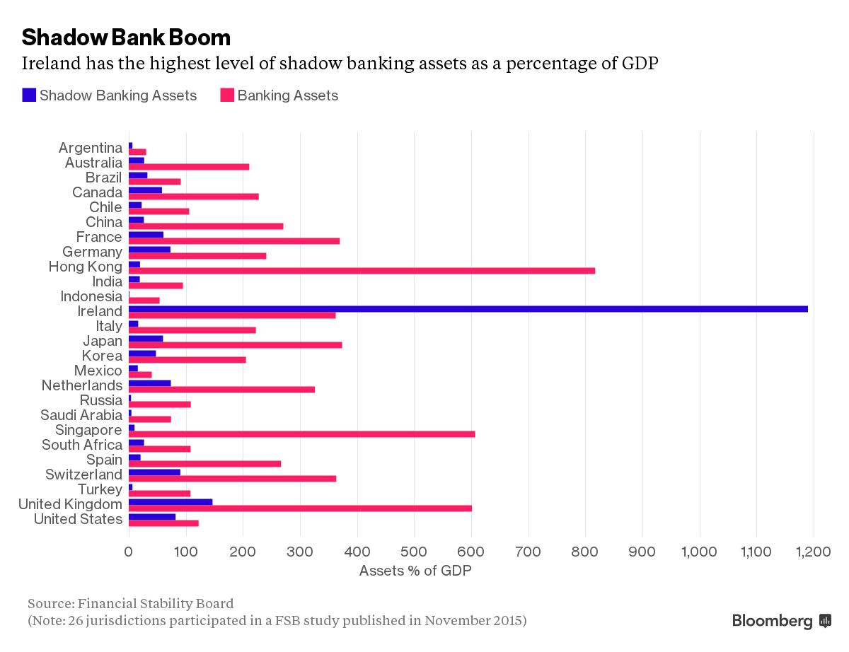 IFSC-shadow-banking