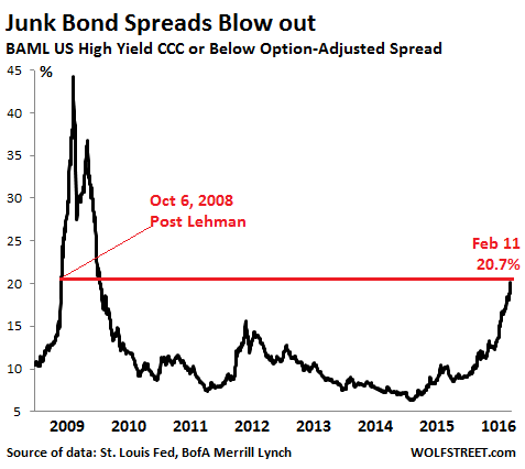 US-Junk-bond-spreads-CCC-2008_2016-02-11
