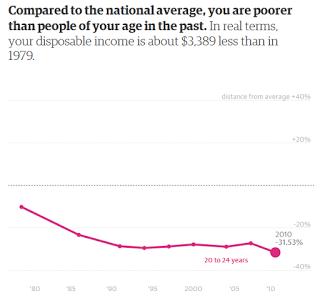 20-24yo_income_since-1979