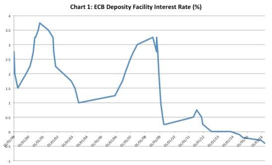 Chandrasekhar-Ghosh-ECB-interest-rate