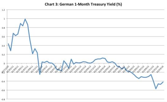Chandrasekhar-Ghosh-German-treasury-yield