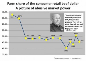 Producer-share-of-beef-dollar-chart