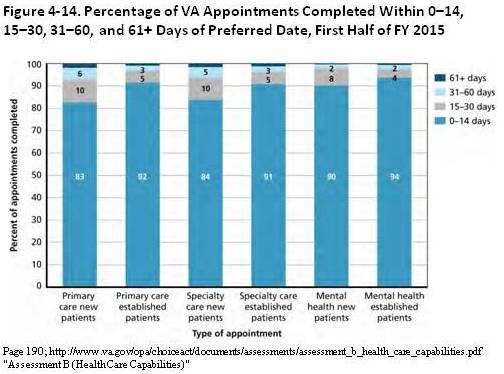 VA-Appts-Fiscal-2015
