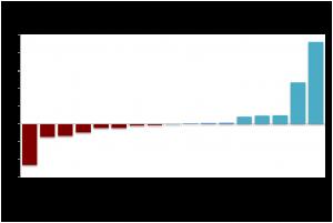 graph-4-300x201