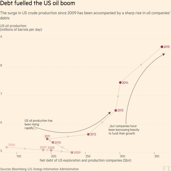 oil and gas borrowing binge