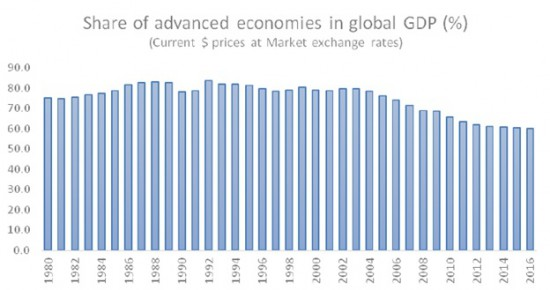 Chandrasekhar-Ghosh-Advanced-economies-GDP-share-e1459434143778
