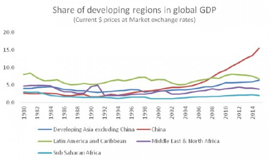 Chandrasekhar-Ghosh-Developing-regions-GDP-share-e1459434198585