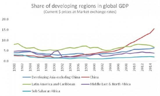 Chandrasekhar-Ghosh-Developing-regions-GDP-share-e1459434198585