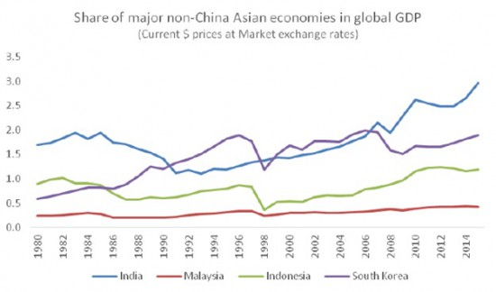 Chandrasekhar-Ghosh-Non-China-Asian-economies-GDP-share-e1459434252272