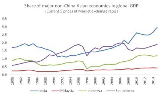Chandrasekhar-Ghosh-Non-China-Asian-economies-GDP-share-e1459434252272