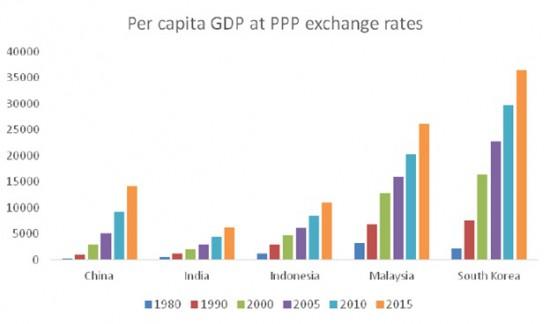 Chandrasekhar-Ghosh-Per-capita-GDP-PPP-e1459434299741
