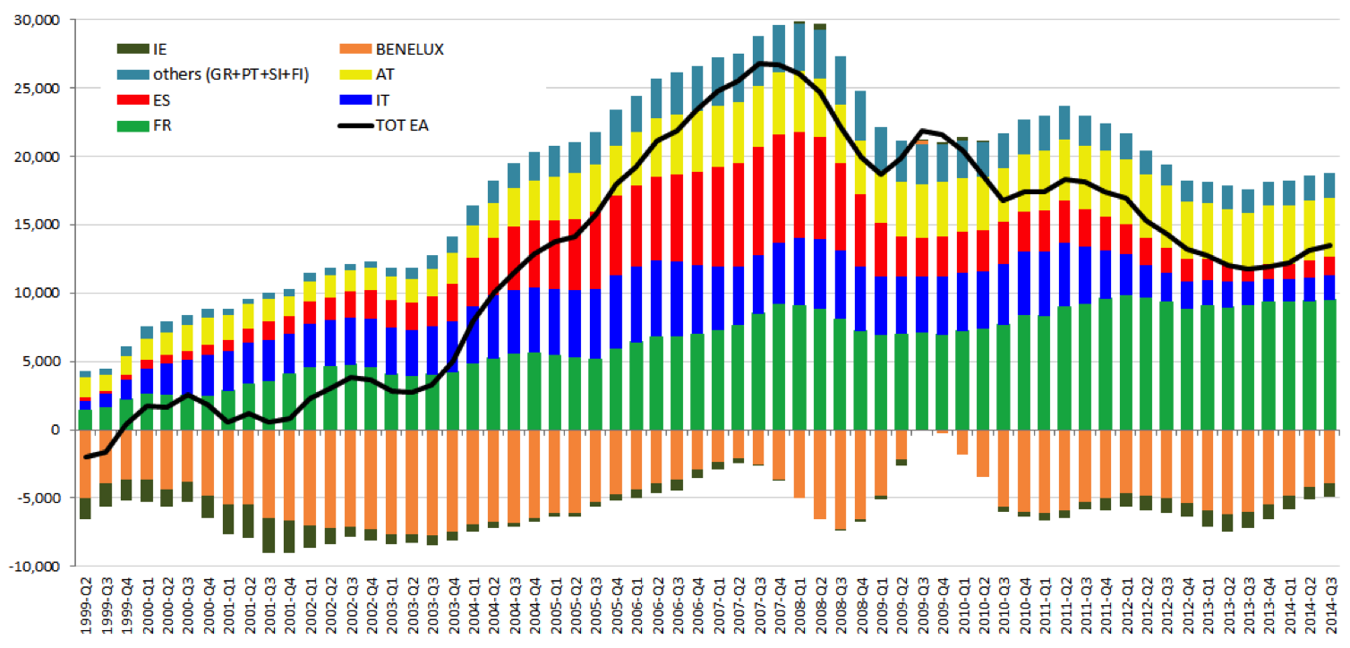 Figure-1-Evolution-of-German-Current-Account-balance-towards-other-EA-countries