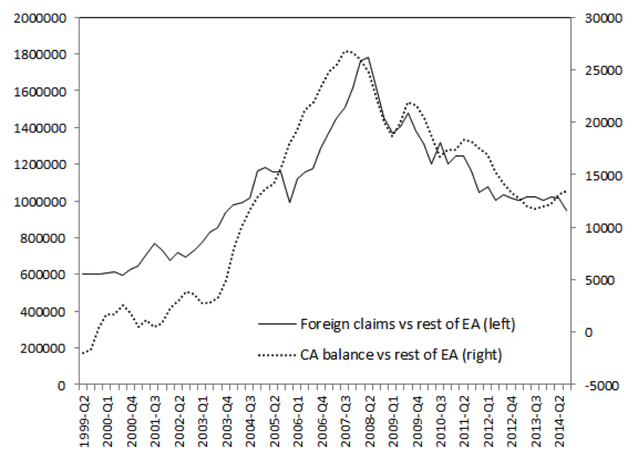 Figure-2-Gross-exposure-of-German-banks-and-German-Current-Account-balance-vis-à-vis-the-rest-of-the-EA-1999-2014-quarterly