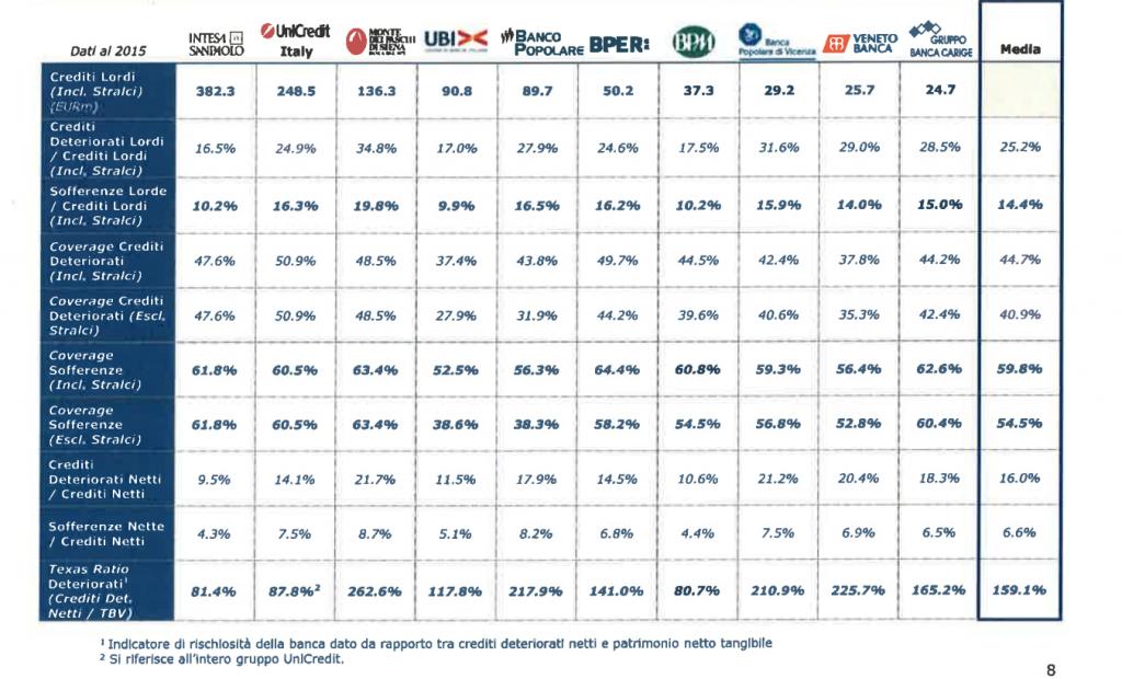 NLP-Italian-Banks