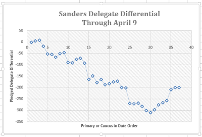 Sanders_delegate_diff_0409_Capture