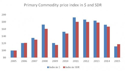chandrasekhar-and-ghosh-commodity-prices-fig-2-e1462432851925