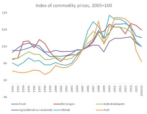 chandrasekhar-and-ghosh-commodity-prices-fig-3-1-e1462432980255