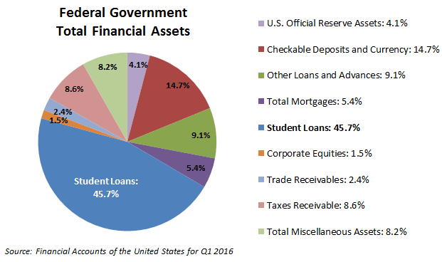 US-Federal-government-financial-assets-2016-q1