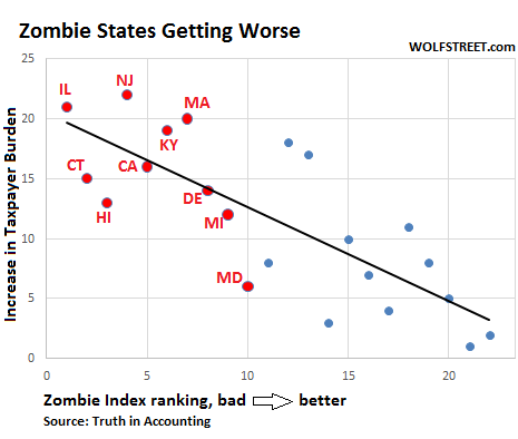 """Wolf Richter: Worst """"Zombie States"""" in America """"Deteriorate Faster, Further"""""""
